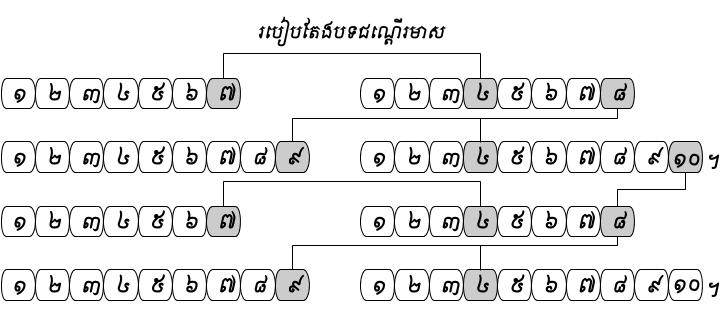 Khmer Literacy   Round One – sythong